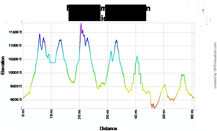 Never Summer 100k 2020 Elevation Profile