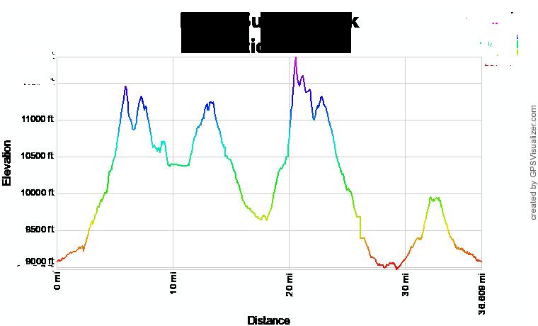 Never Summer 60k 2020 Elevation Profile